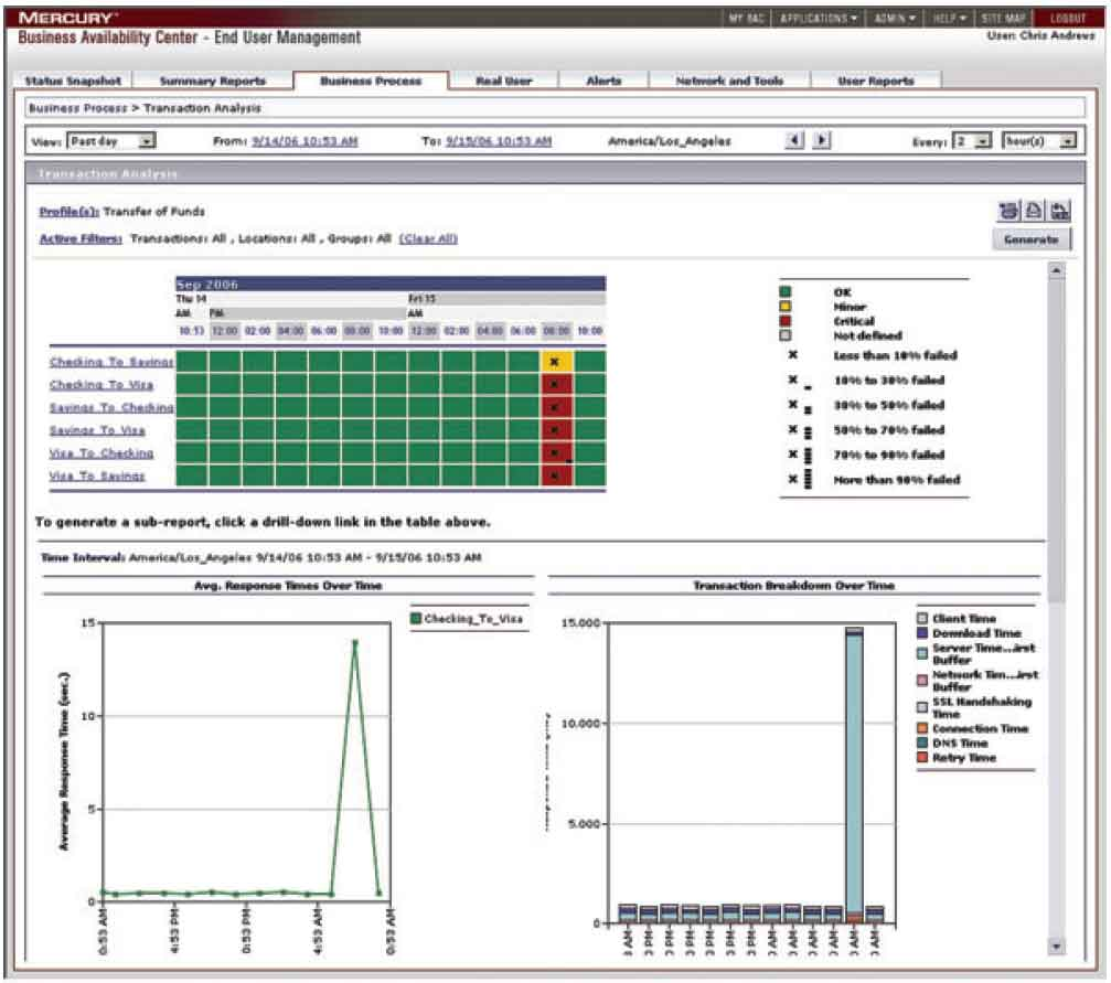 Business Availability Center - End User Management page