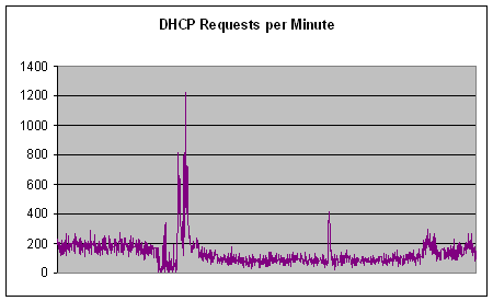 DHCP requests per minute graph
