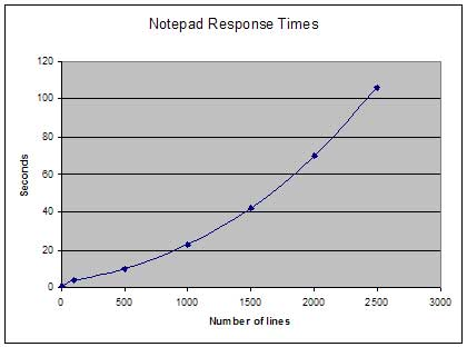 Notepad find-and-replace response times