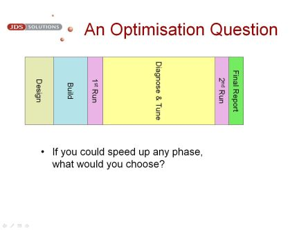 An Optimisation Question
