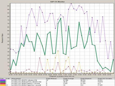 SAP OS Monitor