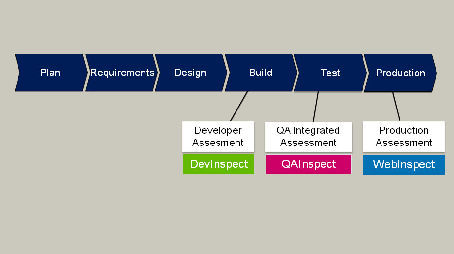 HP's web application security testing products in the software development lifecycle