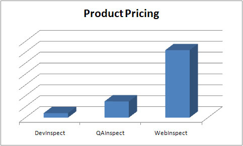 Price comparison of DevInspect, QAInspect, and WebInspect