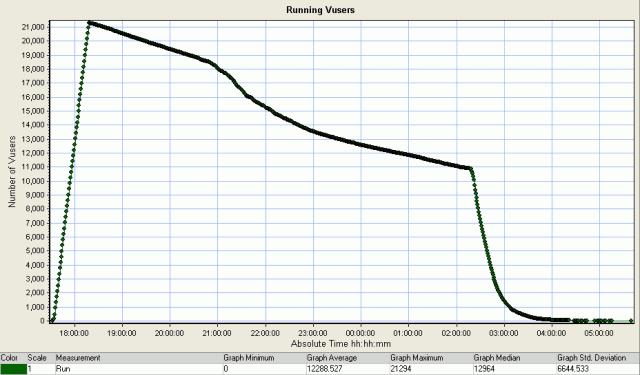 LoadRunner Running Users graph