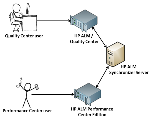 Performance Center Synchronizer